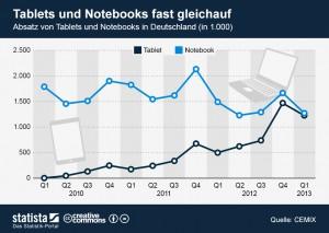 2013_06_06_Gruenderfreunde_Tablets