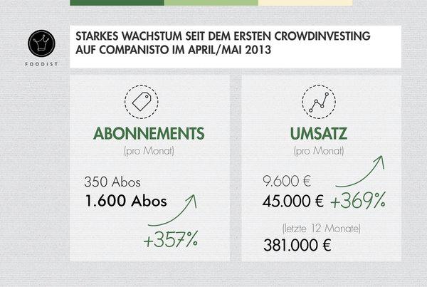 Abos-Umsatz_Foodist-Companisto
