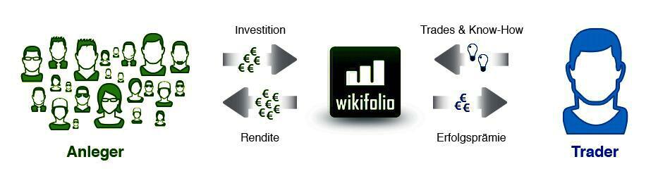 wikifolio2