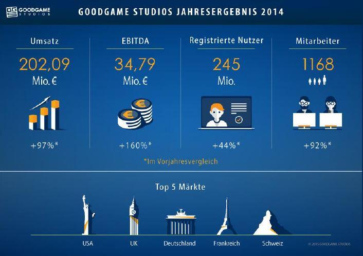 Goodgames_Zahlen_2014