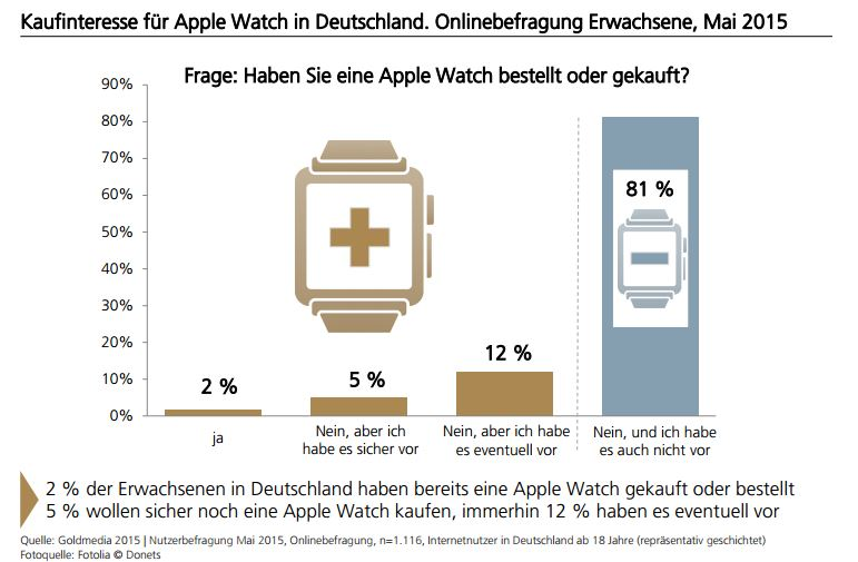 Apple Watch_Interesse