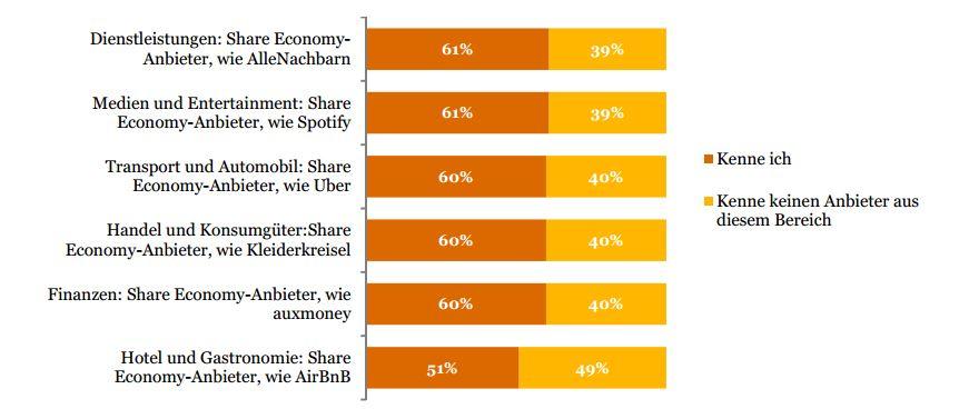 Bekanntheit_Share_Economy
