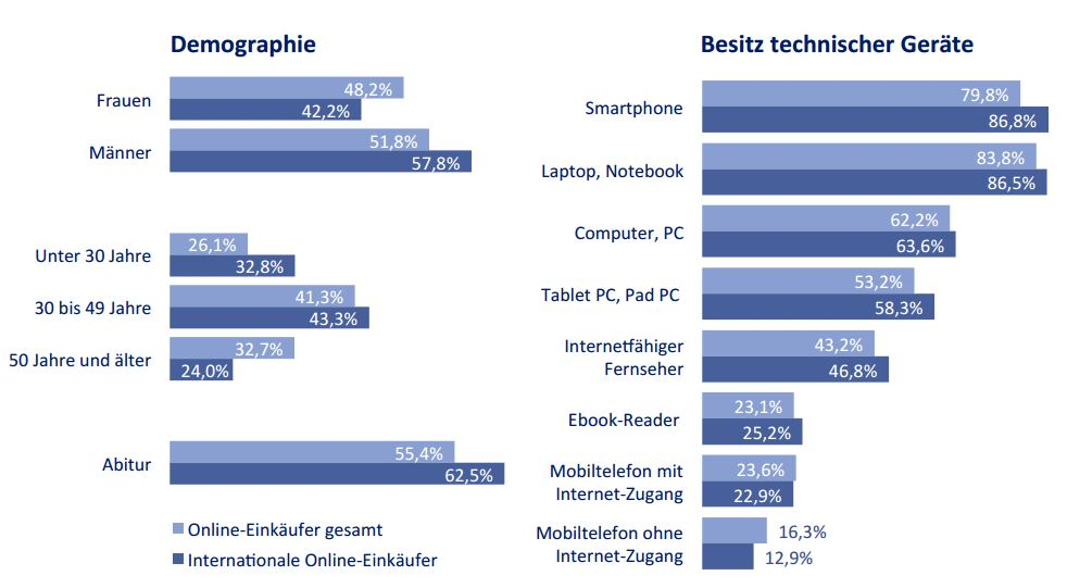 Demografie_onlineshopper_international