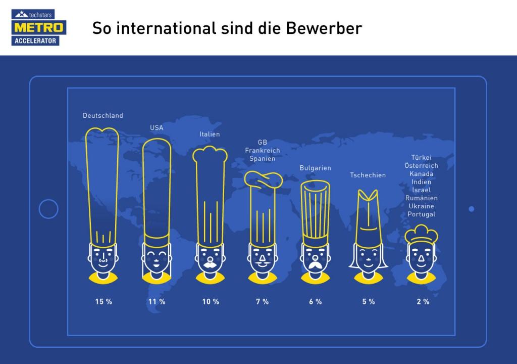 Grafik_Techstars METRO Accelerator_Bewerber