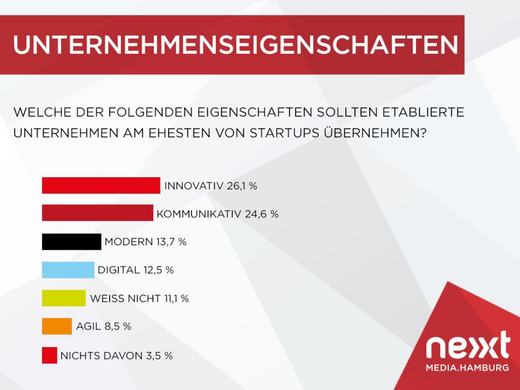 nextMedia.Hamburg - Knowledge Collaboration - Unternehmenseigenschaften