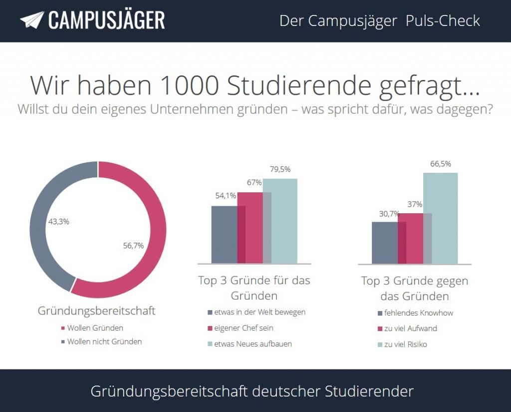 Infografik_Puls-Check-II