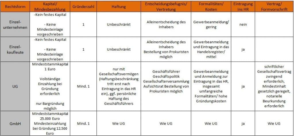 Allgemeiner-Debitoren-und-Inkassodienst-GmbH-Rechtsformen