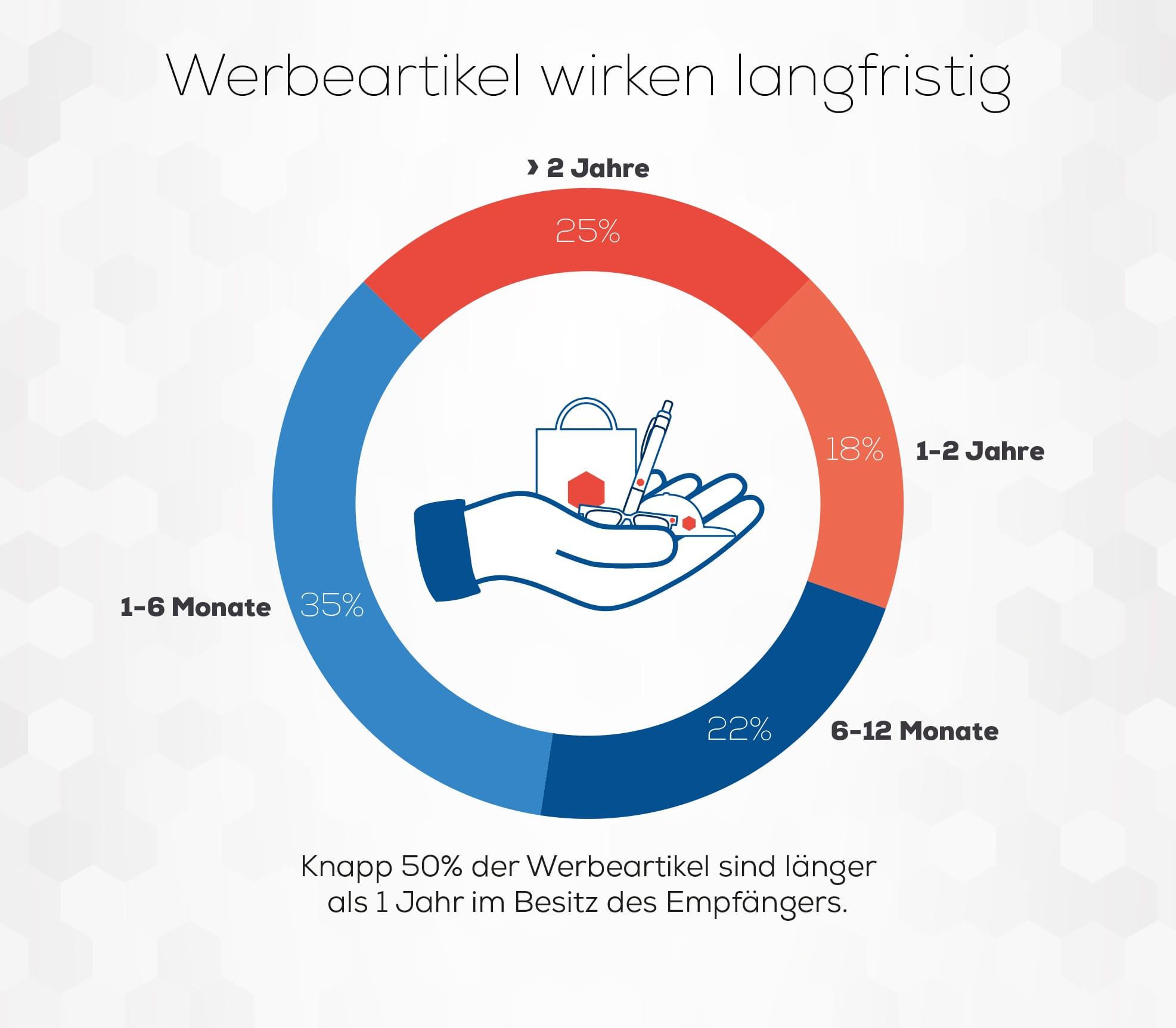 Werbeartikelwirkung_langfristig