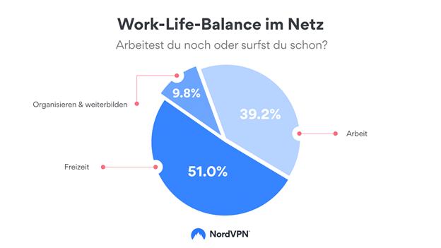 Startup News KW 33   Wie viel Zeit verbringt ein Deutscher Bürger im Internet?